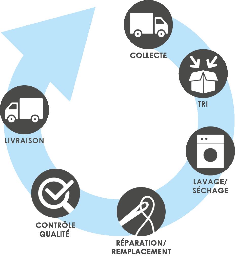 Everest Export, partner in bedrijfshygiëne, servicegerichte leverancier van vloerwissers, service bedrijfshygiëne, hergebruikte vloerwissers